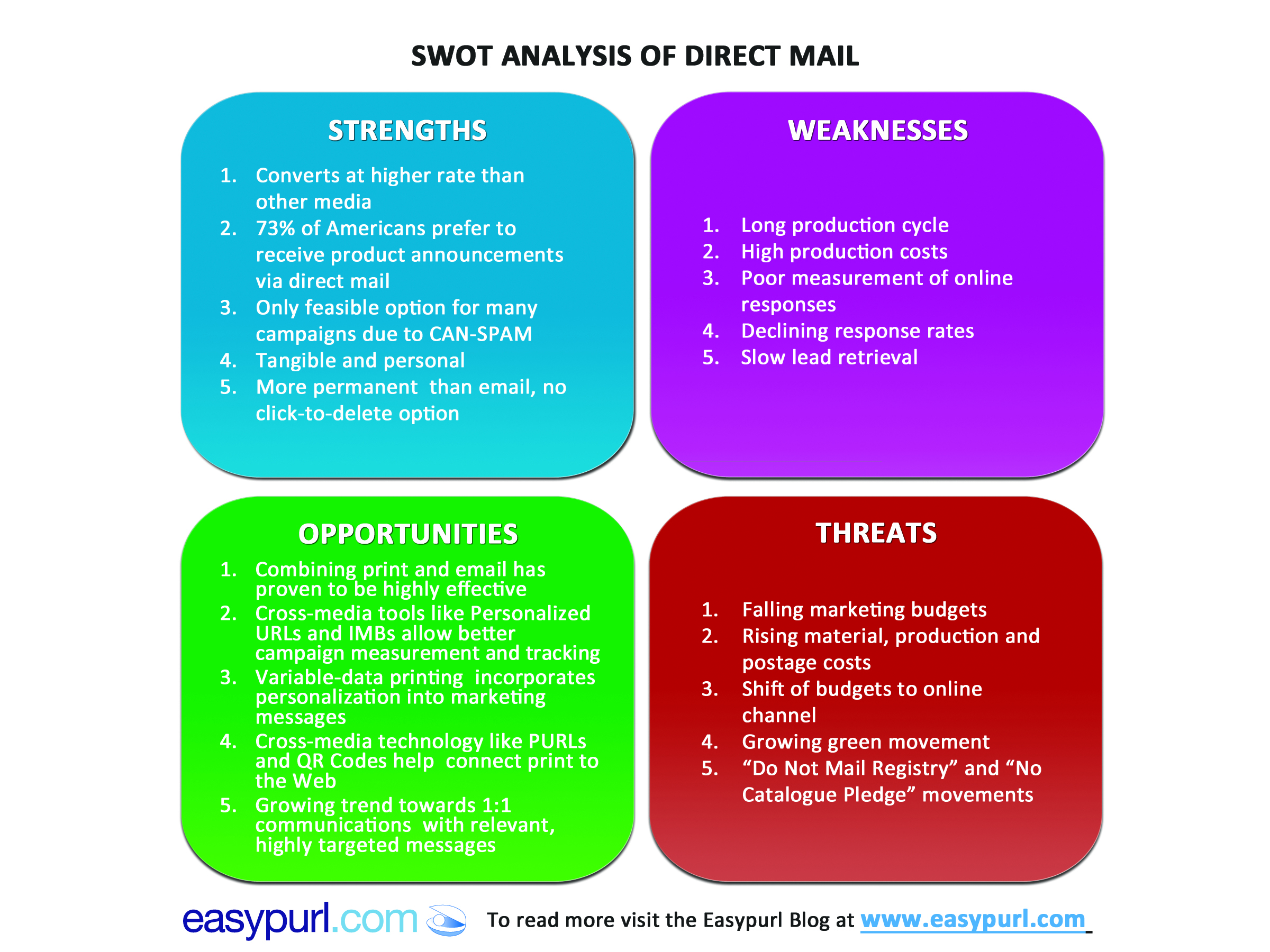 smart swot analysis essay Here are 6+ swot analysis examples and samples business have a purpose and a main smart goals or the overall swot analysis swot self analysis.
